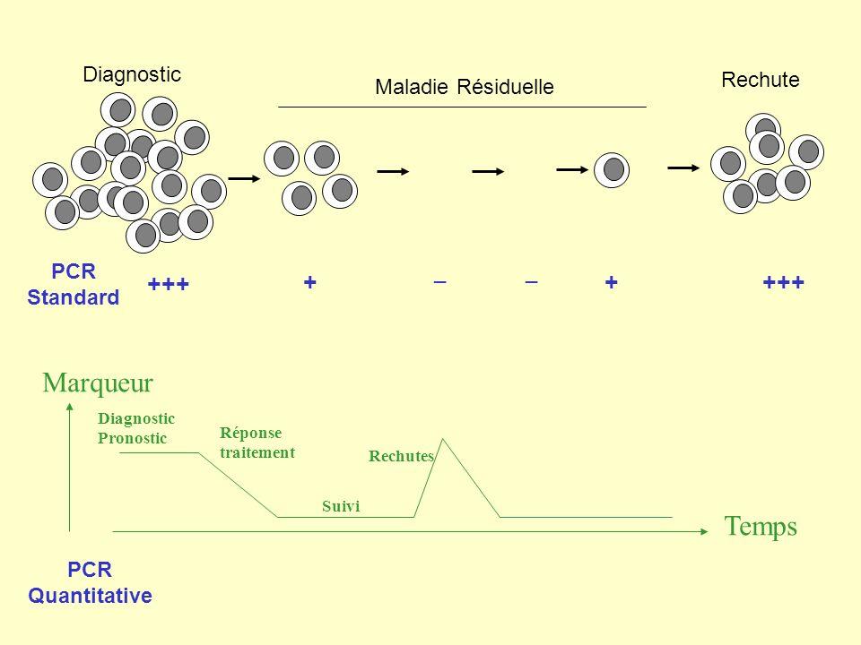 Marqueur Temps +++ + + +++ Diagnostic Rechute Maladie Résiduelle PCR