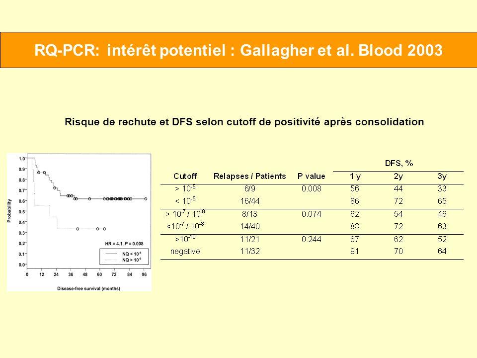 RQ-PCR: intérêt potentiel : Gallagher et al. Blood 2003