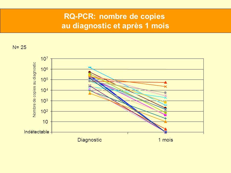 RQ-PCR: nombre de copies au diagnostic et après 1 mois
