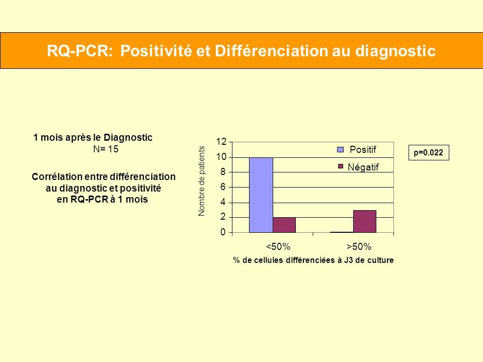 RQ-PCR: Positivité et Différenciation au diagnostic
