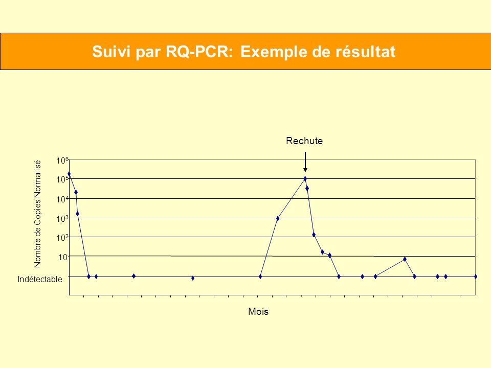 Suivi par RQ-PCR: Exemple de résultat