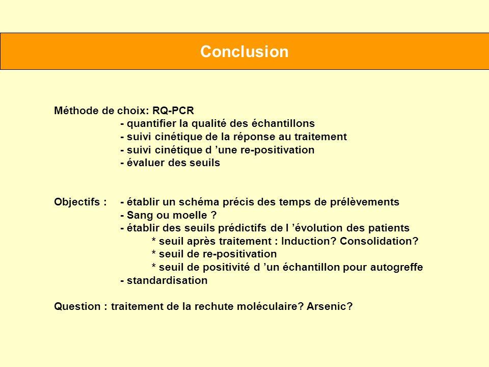 Conclusion Méthode de choix: RQ-PCR