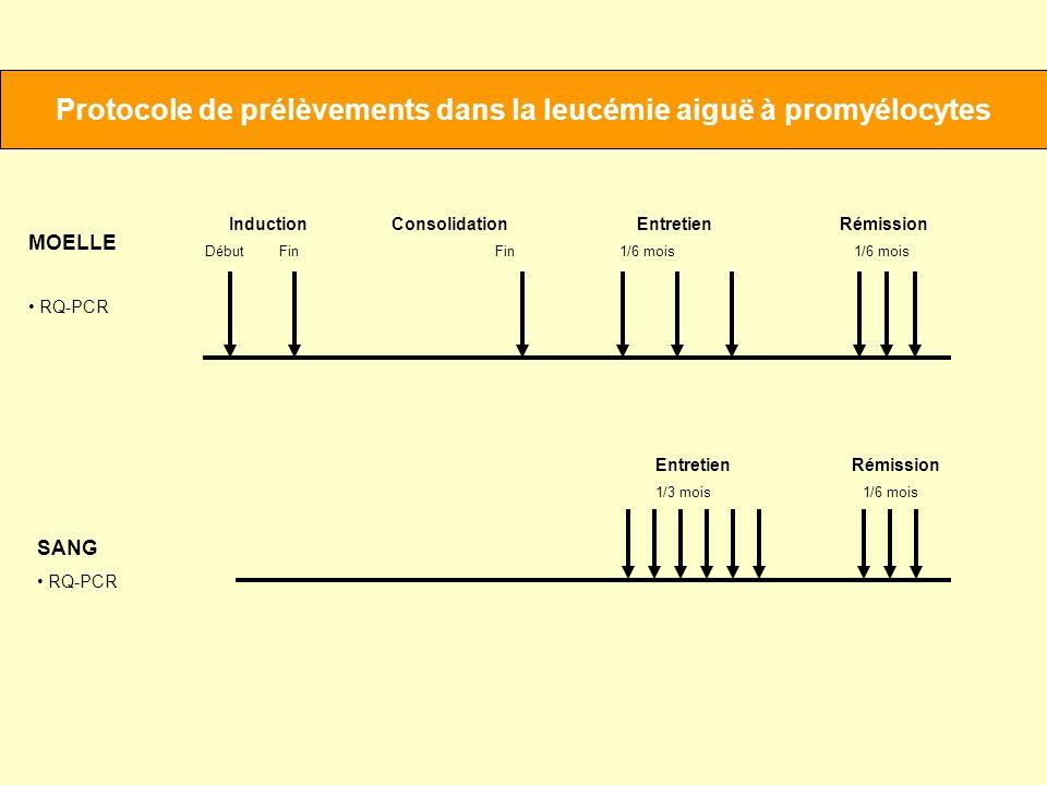 Protocole de prélèvements dans la leucémie aiguë à promyélocytes