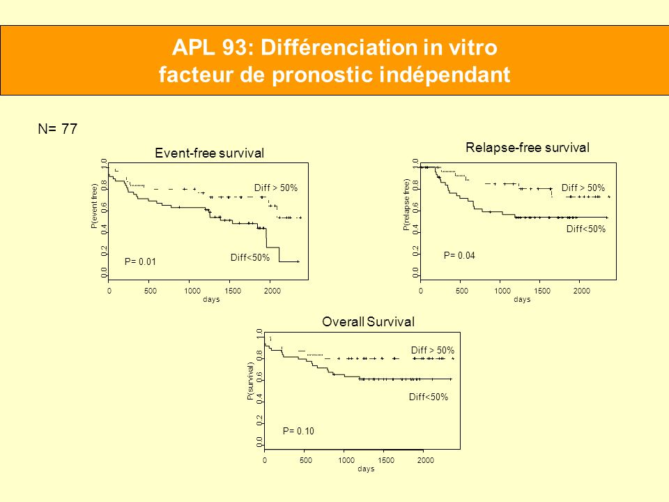 APL 93: Différenciation in vitro facteur de pronostic indépendant