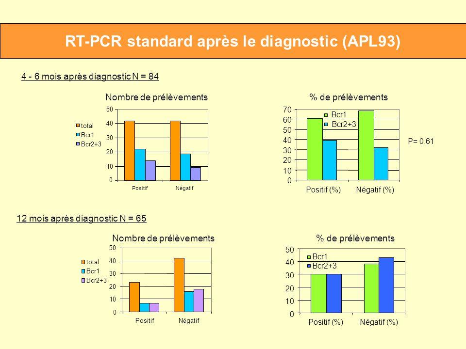 RT-PCR standard après le diagnostic (APL93)