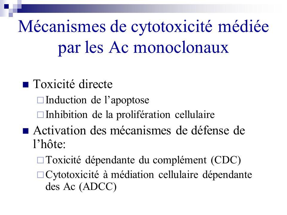 Mécanismes de cytotoxicité médiée par les Ac monoclonaux
