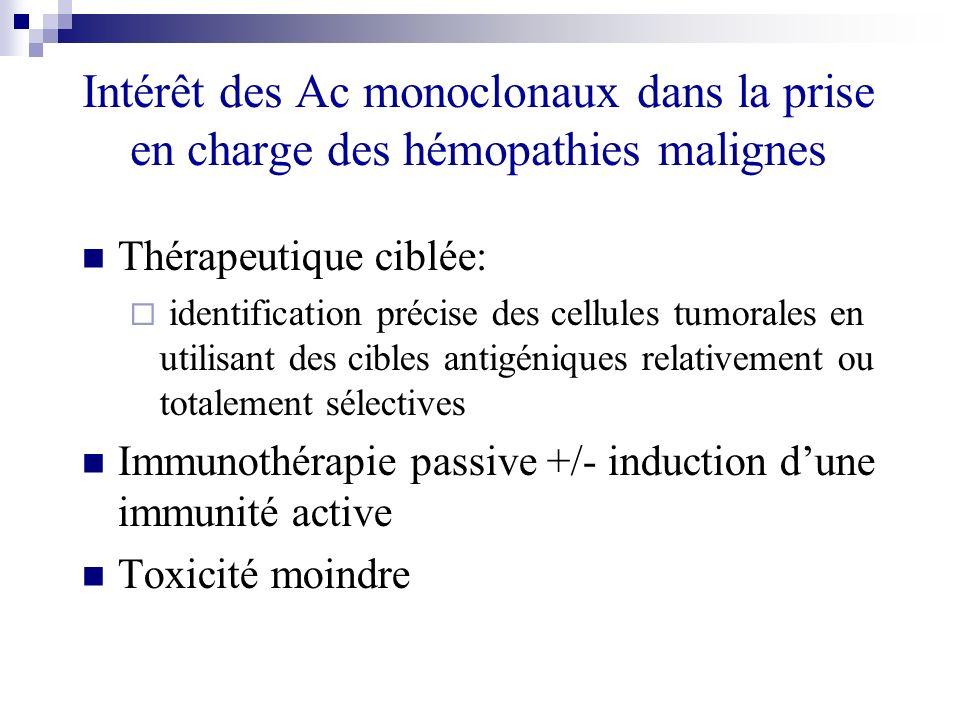 Intérêt des Ac monoclonaux dans la prise en charge des hémopathies malignes