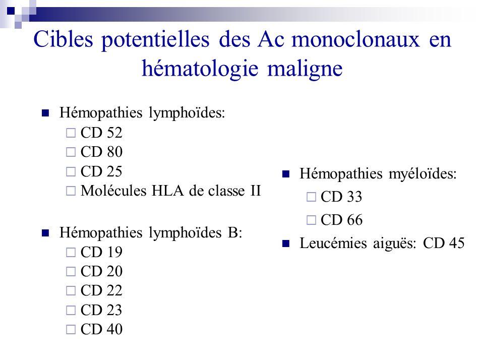 Cibles potentielles des Ac monoclonaux en hématologie maligne