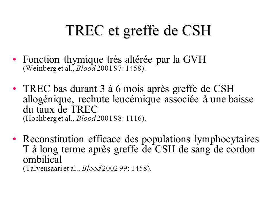 TREC et greffe de CSH Fonction thymique très altérée par la GVH (Weinberg et al., Blood 2001 97: 1458).