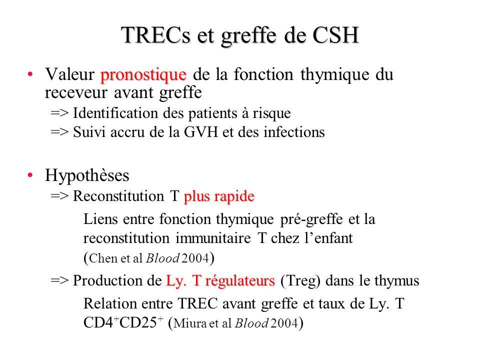 TRECs et greffe de CSH Valeur pronostique de la fonction thymique du receveur avant greffe. => Identification des patients à risque.
