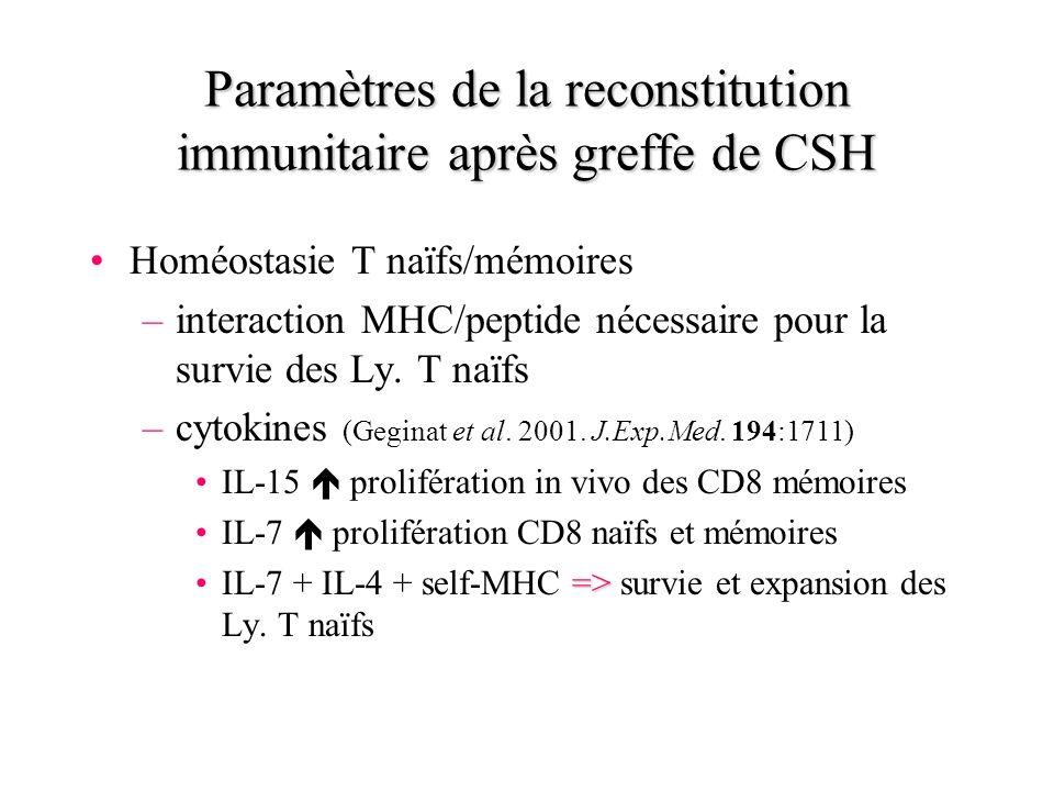 Paramètres de la reconstitution immunitaire après greffe de CSH