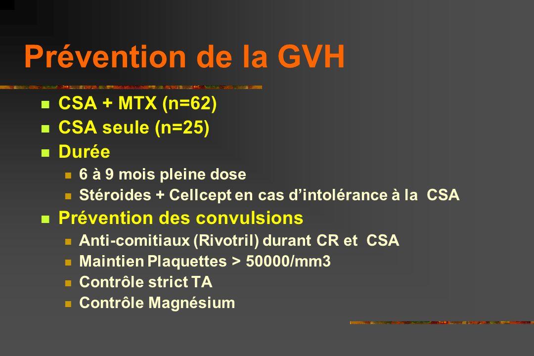 Prévention de la GVH CSA + MTX (n=62) CSA seule (n=25) Durée