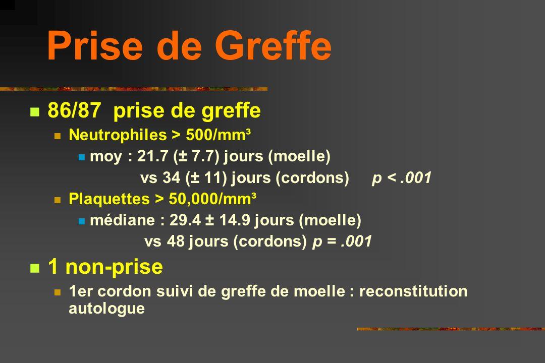 Prise de Greffe 86/87 prise de greffe 1 non-prise