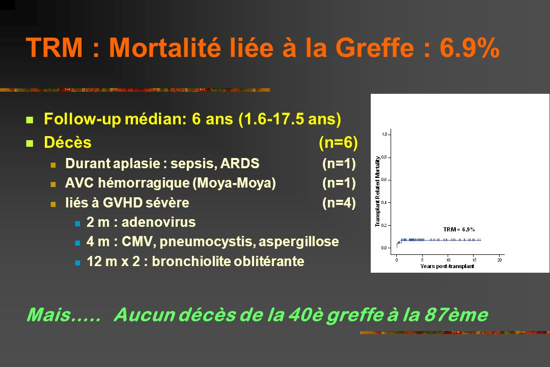 TRM : Mortalité liée à la Greffe : 6.9%