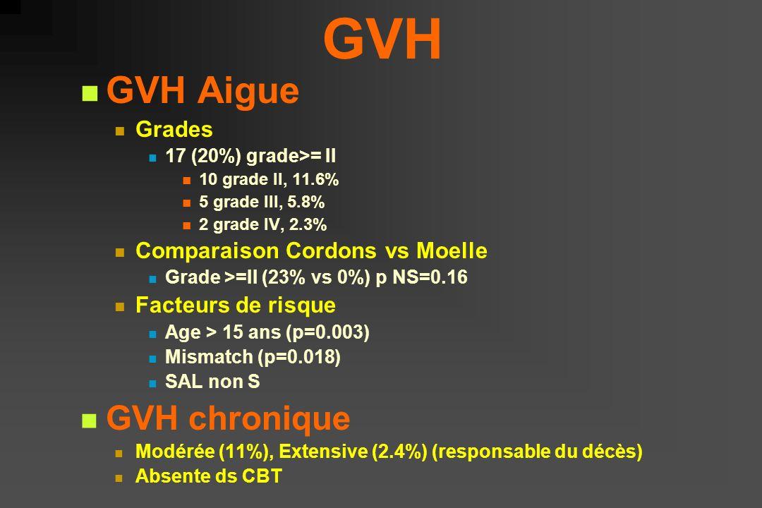 GVH GVH Aigue GVH chronique Grades Comparaison Cordons vs Moelle