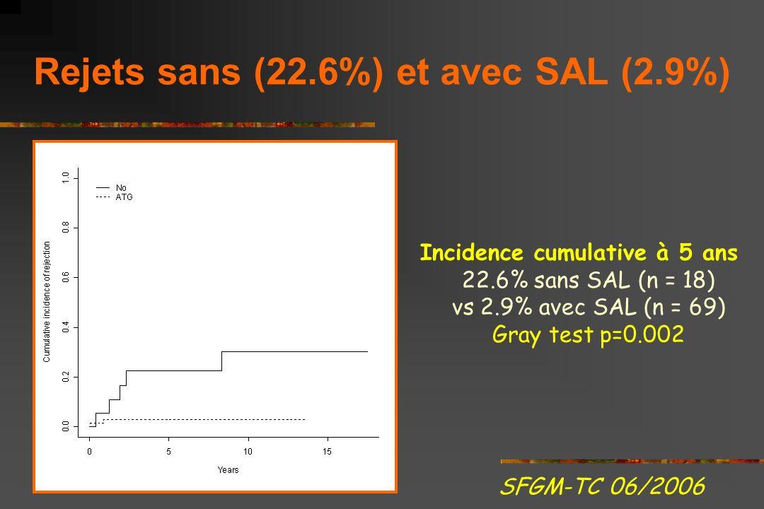Rejets sans (22.6%) et avec SAL (2.9%)