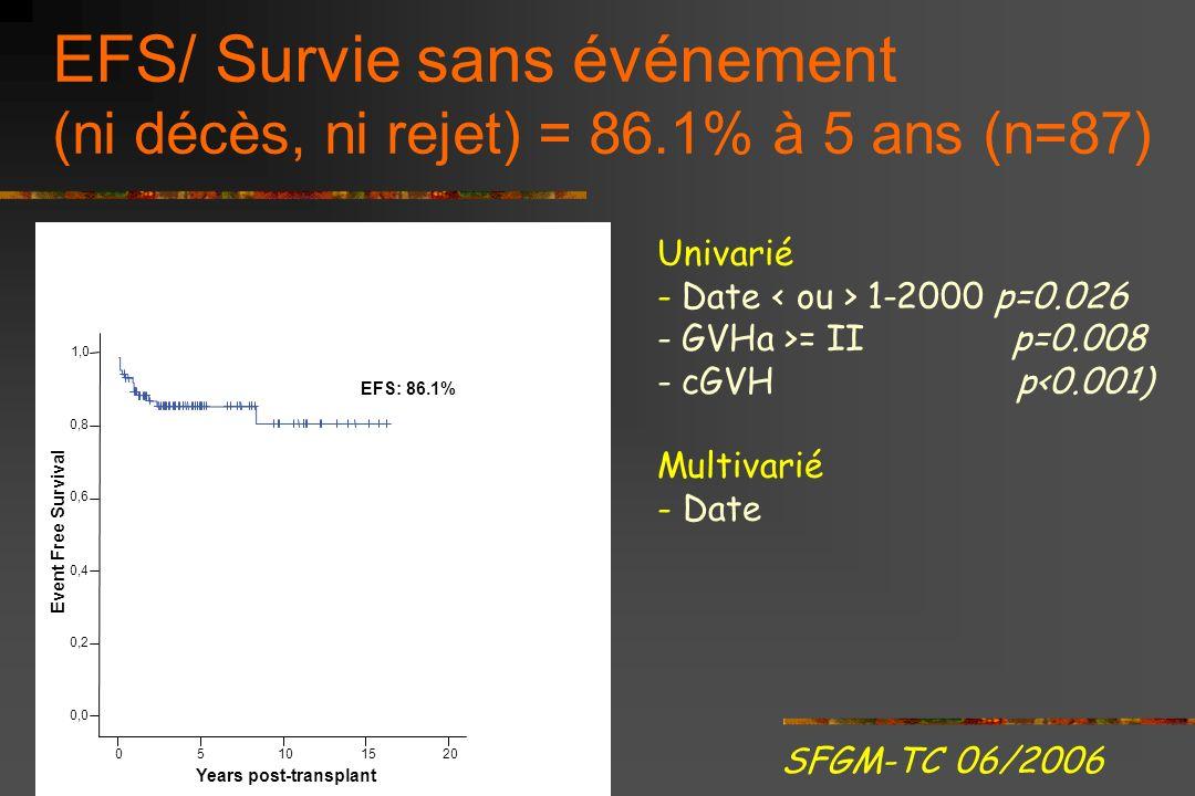 EFS/ Survie sans événement (ni décès, ni rejet) = 86.1% à 5 ans (n=87)