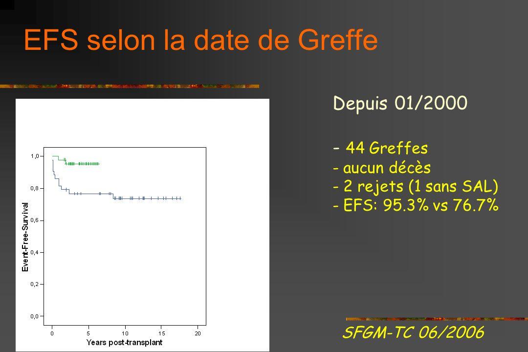 EFS selon la date de Greffe