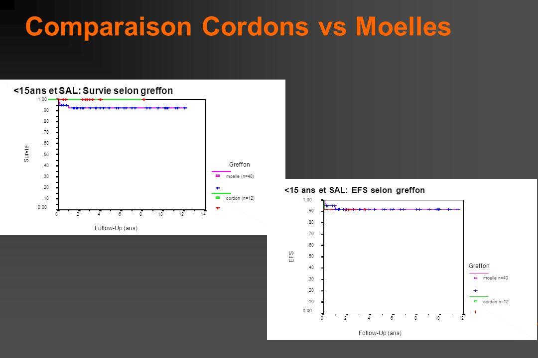 Comparaison Cordons vs Moelles