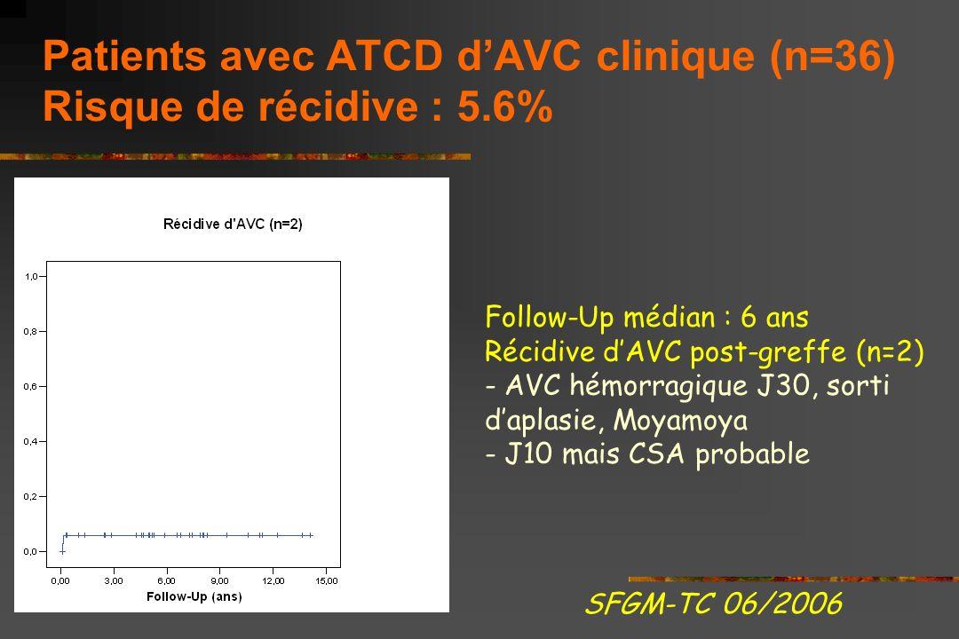 Patients avec ATCD d'AVC clinique (n=36) Risque de récidive : 5.6%