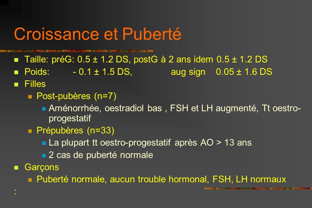 Croissance et Puberté Taille: préG: 0.5 ± 1.2 DS, postG à 2 ans idem 0.5 ± 1.2 DS.