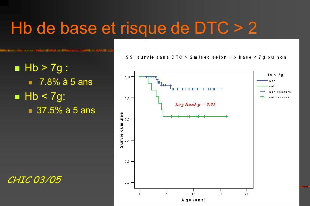 Hb de base et risque de DTC > 2