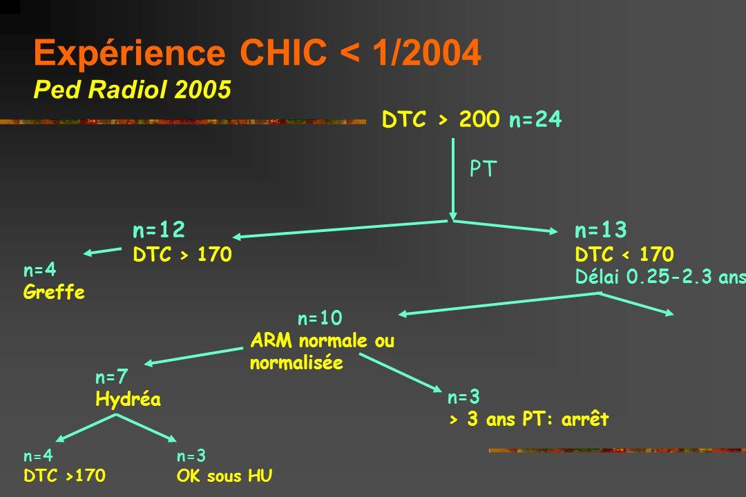 Expérience CHIC < 1/2004 Ped Radiol 2005