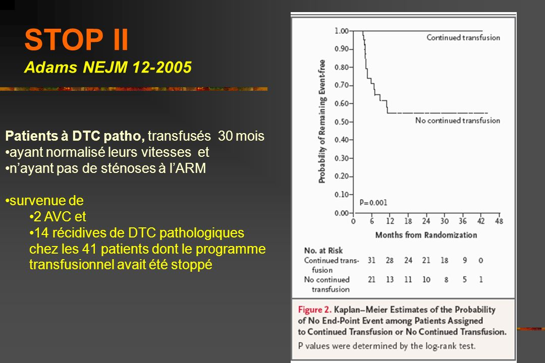 STOP II Adams NEJM 12-2005 Patients à DTC patho, transfusés 30 mois