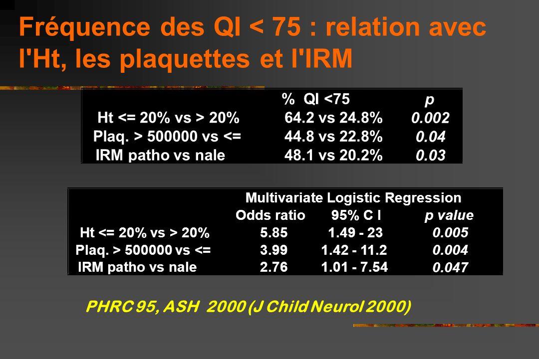 Fréquence des QI < 75 : relation avec l Ht, les plaquettes et l IRM