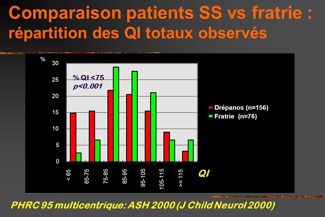 Comparaison patients SS vs fratrie : répartition des QI totaux observés