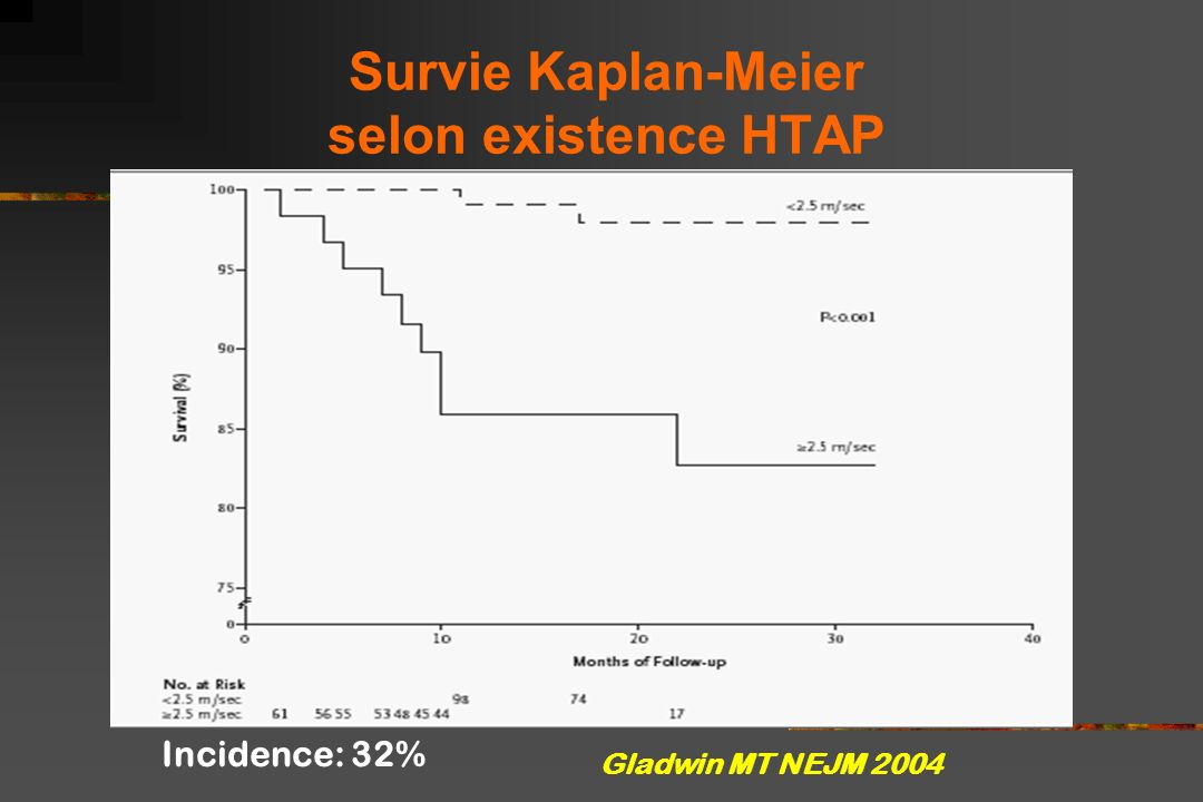 Survie Kaplan-Meier selon existence HTAP