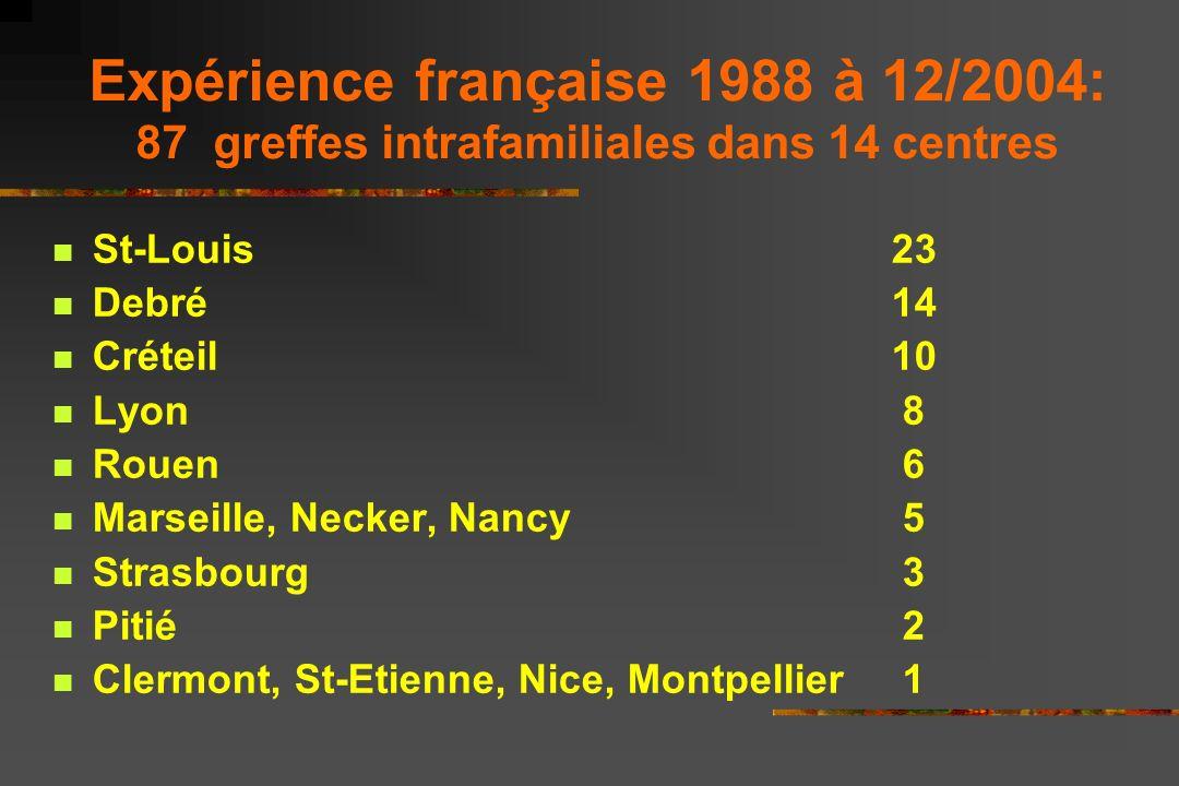 Expérience française 1988 à 12/2004: 87 greffes intrafamiliales dans 14 centres