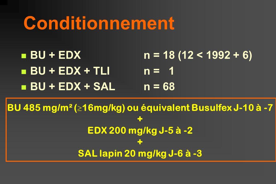 BU 485 mg/m² (16mg/kg) ou équivalent Busulfex J-10 à -7