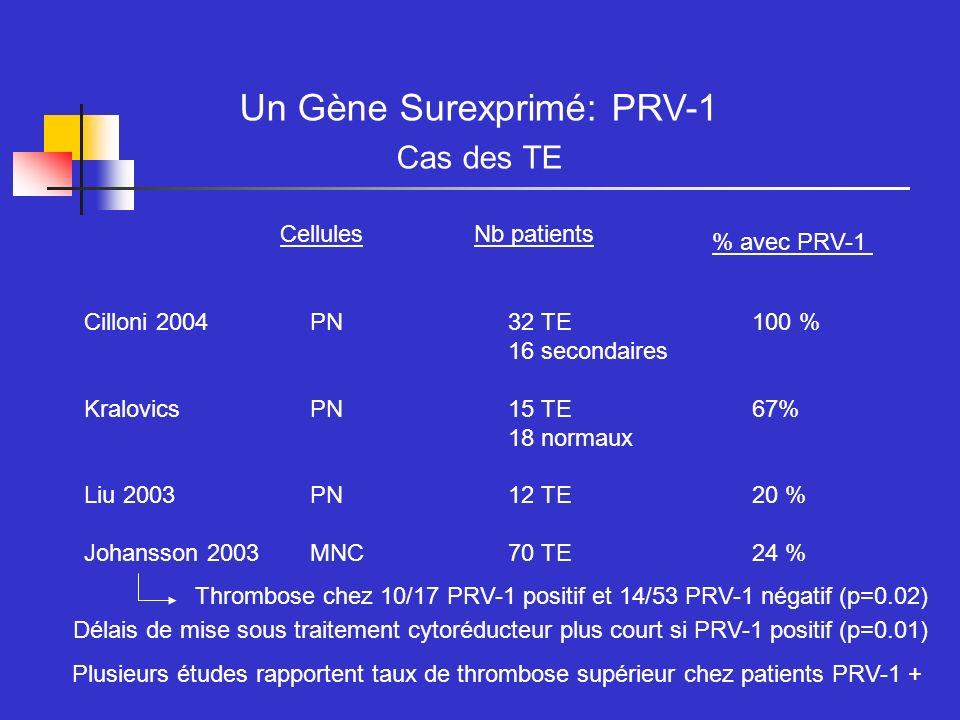 Un Gène Surexprimé: PRV-1
