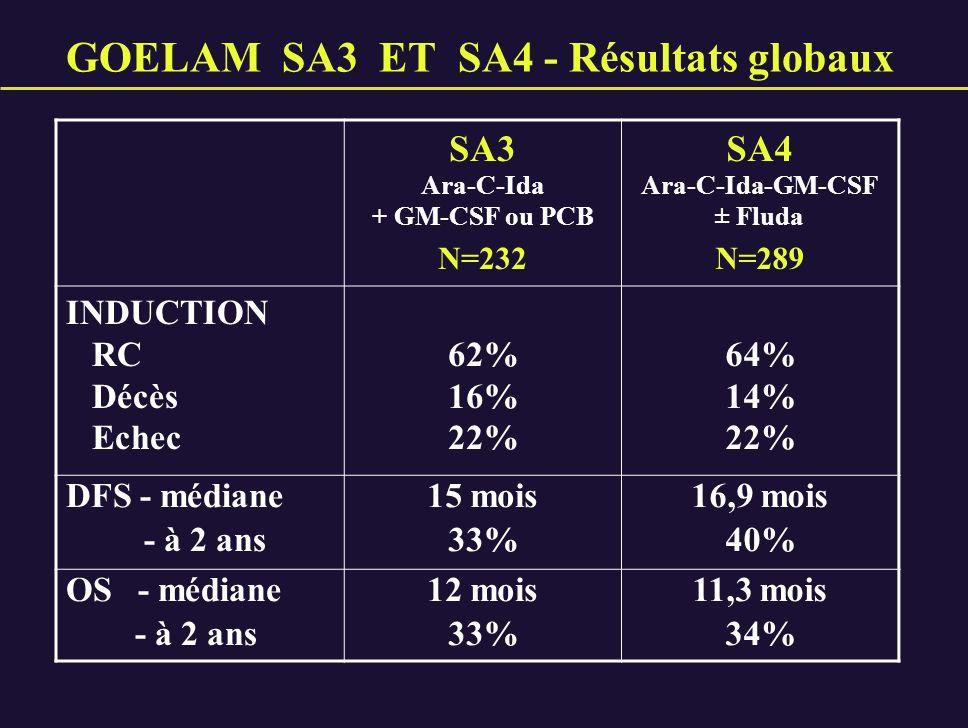 GOELAM SA3 ET SA4 - Résultats globaux