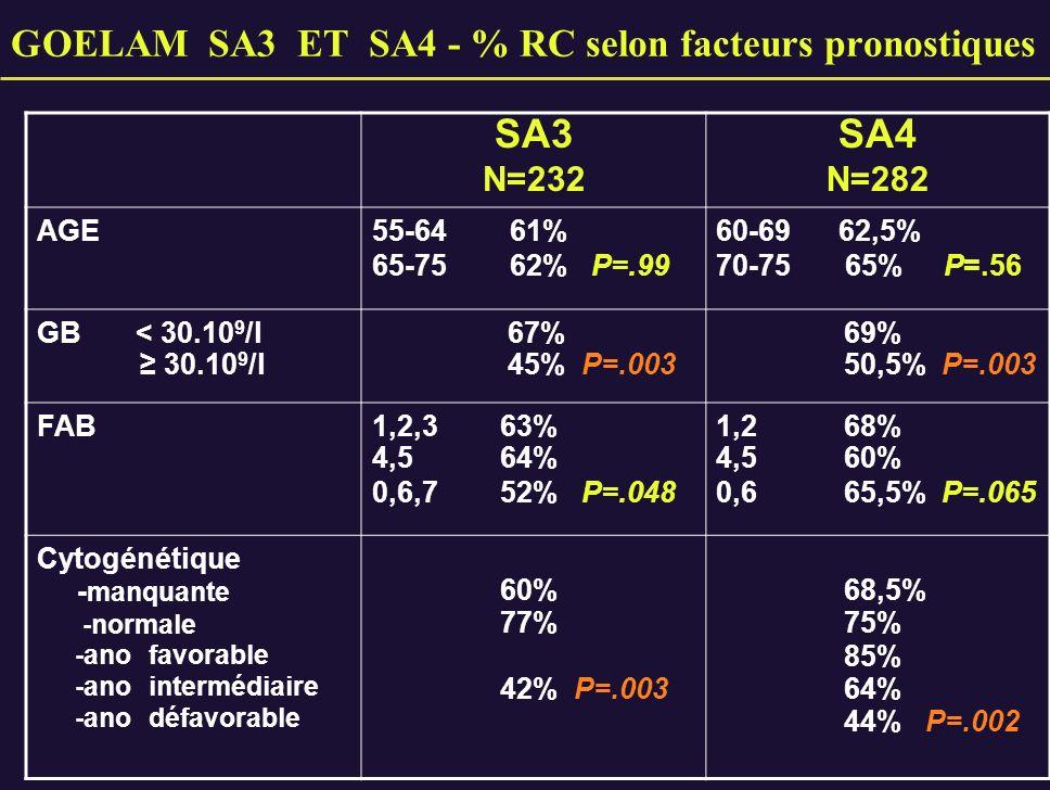 GOELAM SA3 ET SA4 - % RC selon facteurs pronostiques