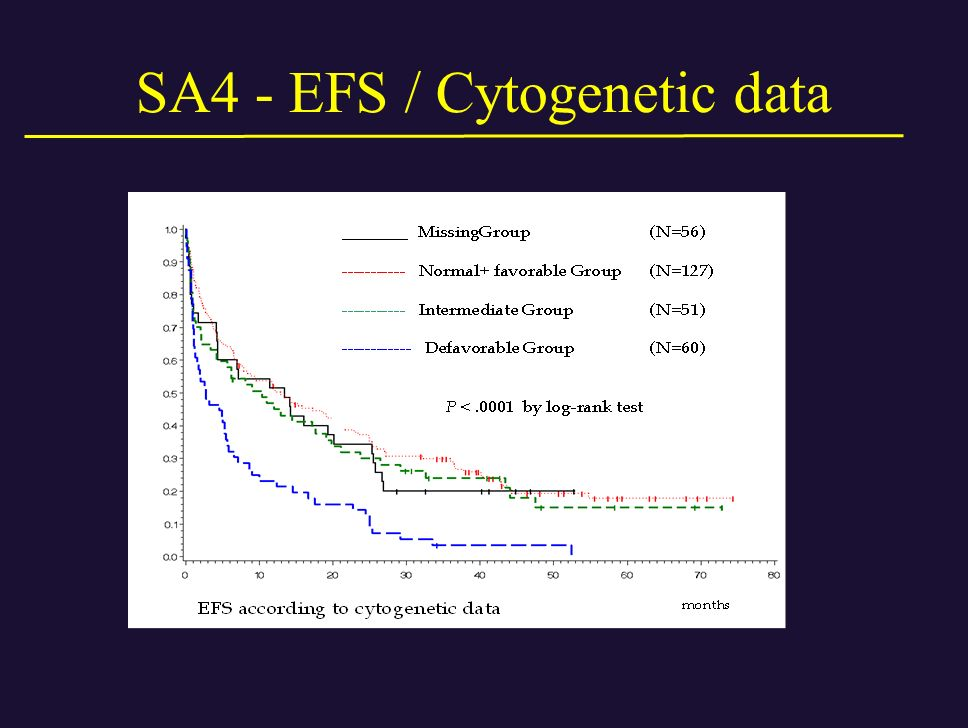 SA4 - EFS / Cytogenetic data