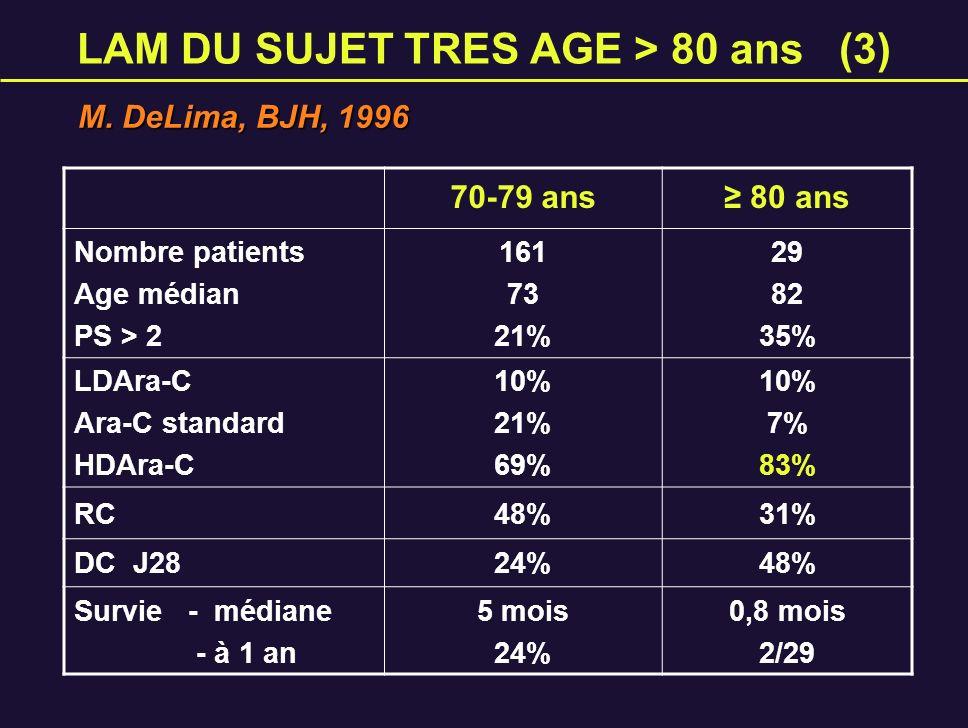 LAM DU SUJET TRES AGE > 80 ans (3)