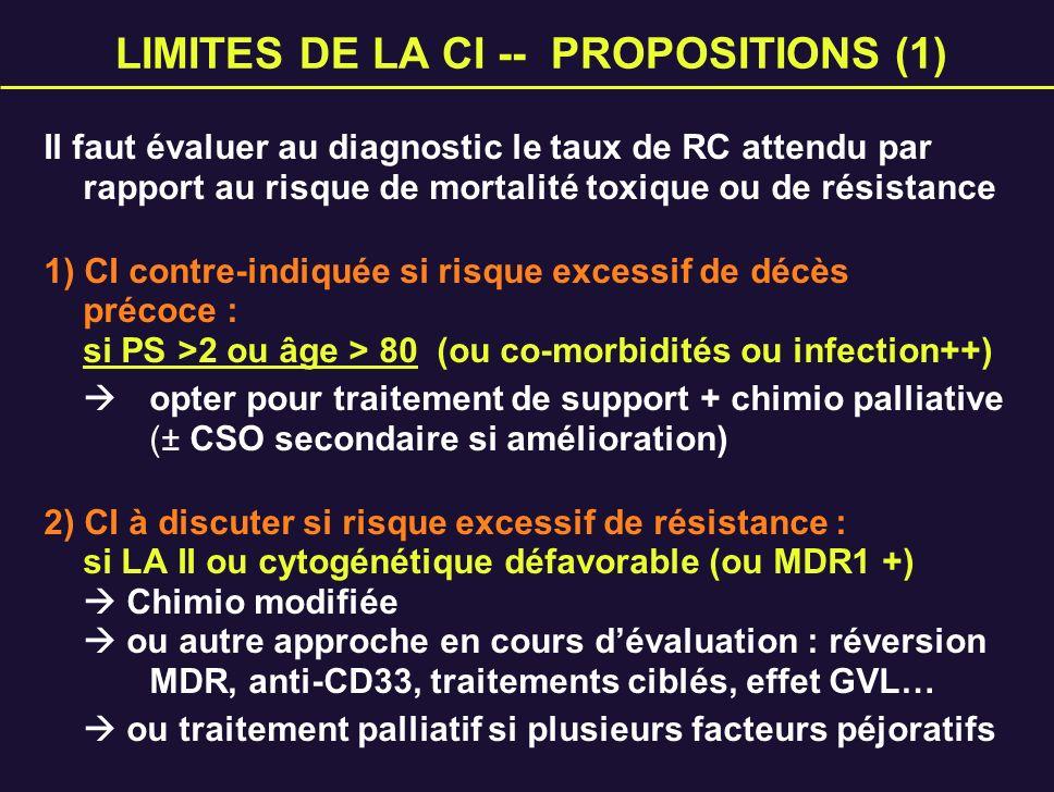 LIMITES DE LA CI -- PROPOSITIONS (1)
