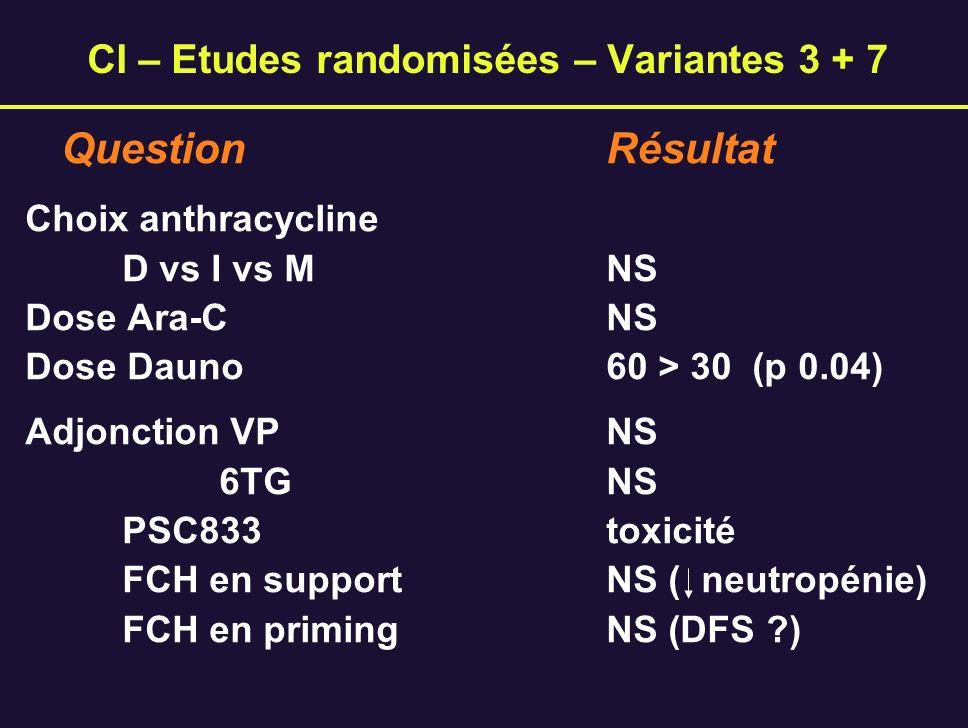 CI – Etudes randomisées – Variantes 3 + 7
