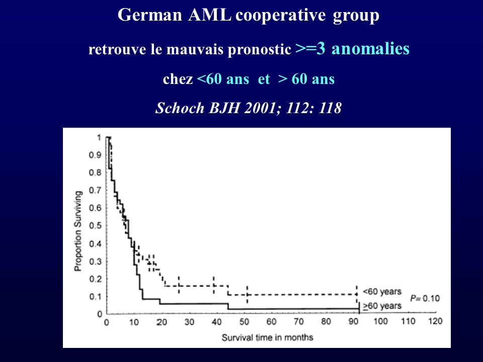 German AML cooperative group