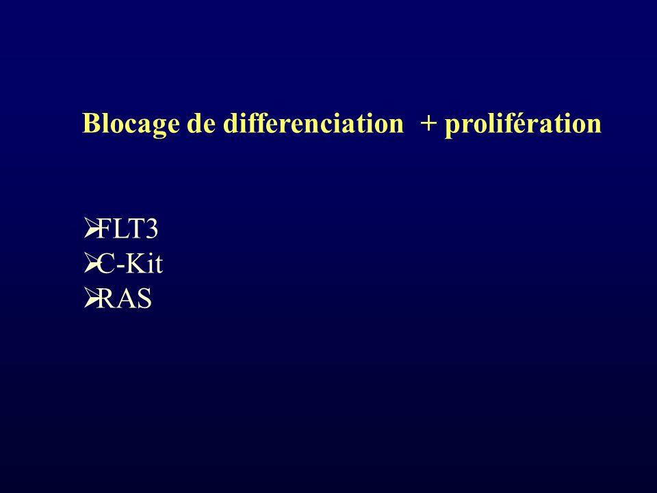 Blocage de differenciation + prolifération