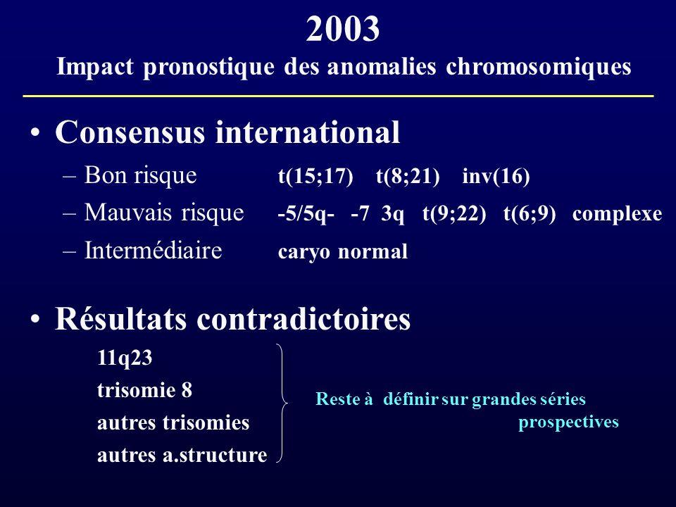 2003 Impact pronostique des anomalies chromosomiques