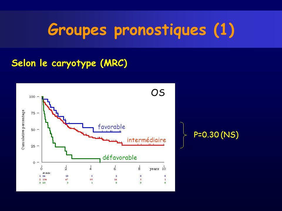 Groupes pronostiques (1)