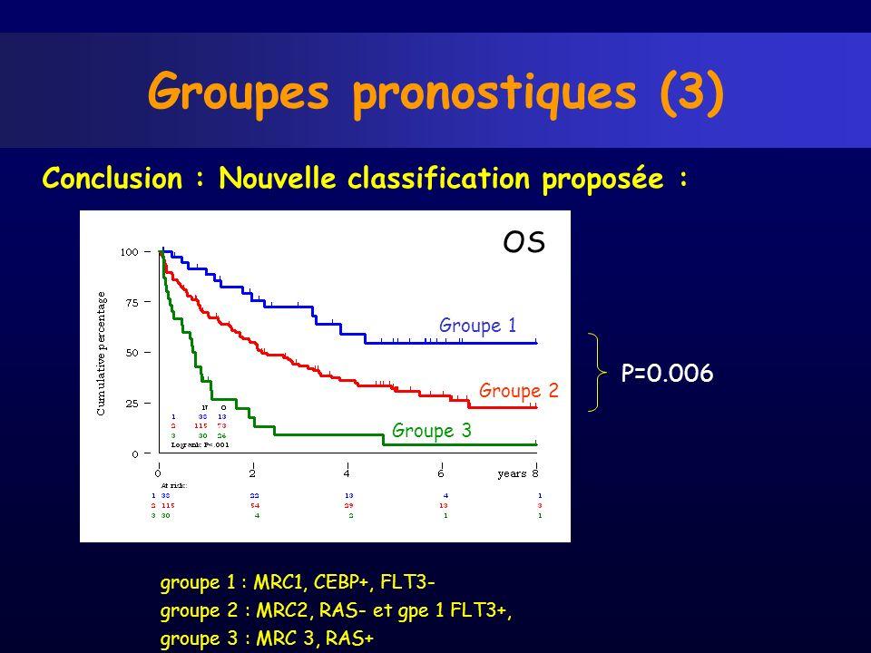 Groupes pronostiques (3)