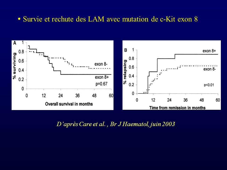  Survie et rechute des LAM avec mutation de c-Kit exon 8