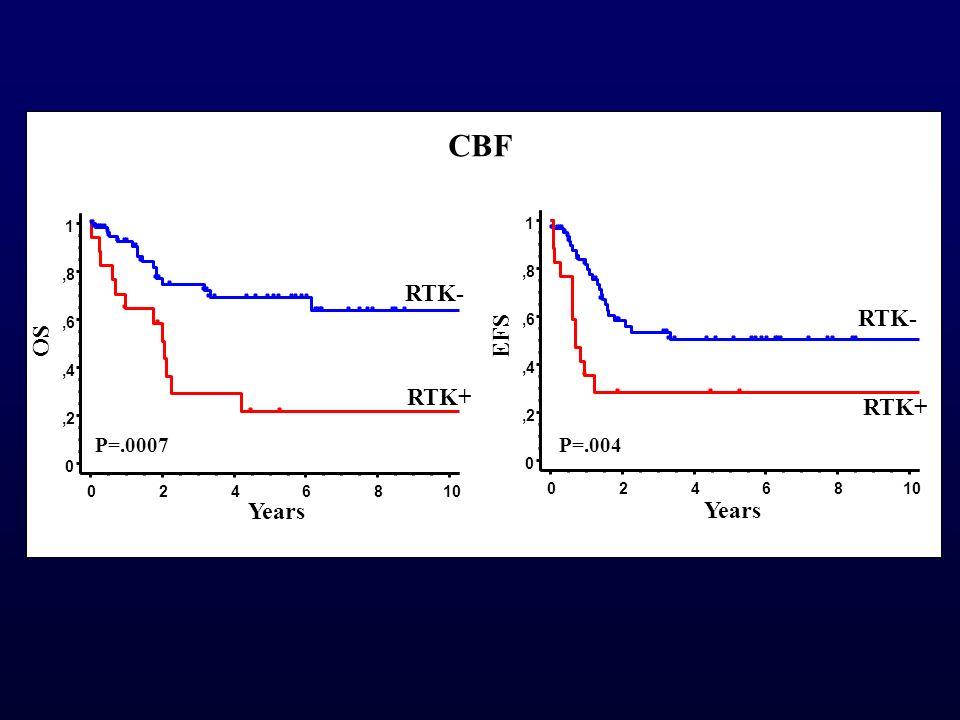 CBF RTK- RTK- EFS OS RTK+ RTK+ Years Years P=.0007 P=.004 1 1 ,8 ,8 ,6