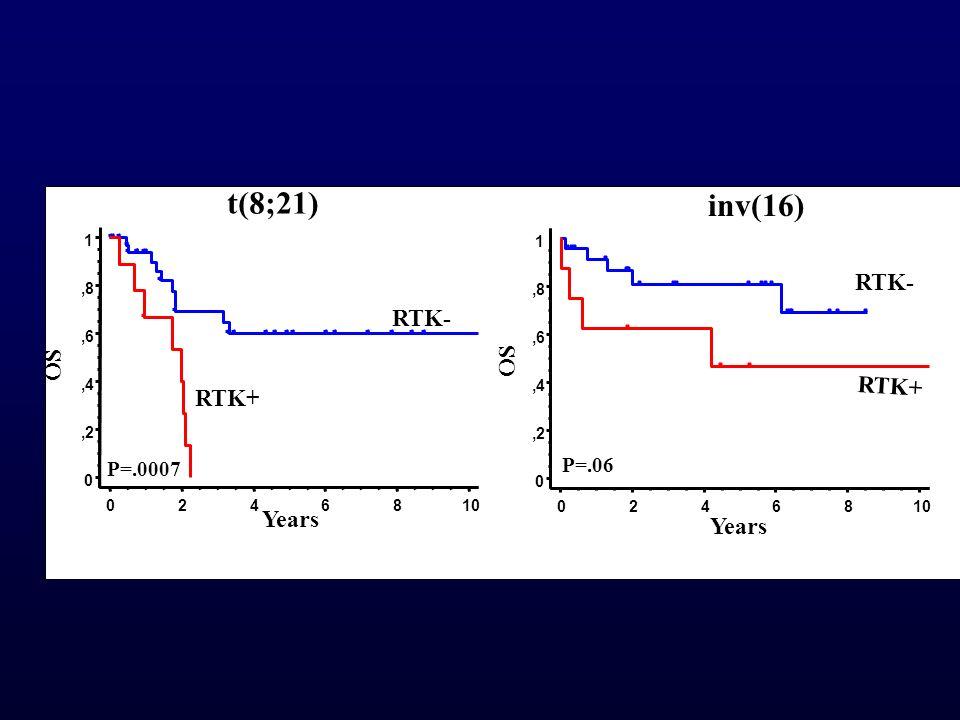 t(8;21) inv(16) RTK- RTK- OS OS RTK+ RTK+ Years Years P=.06 P=.0007 1