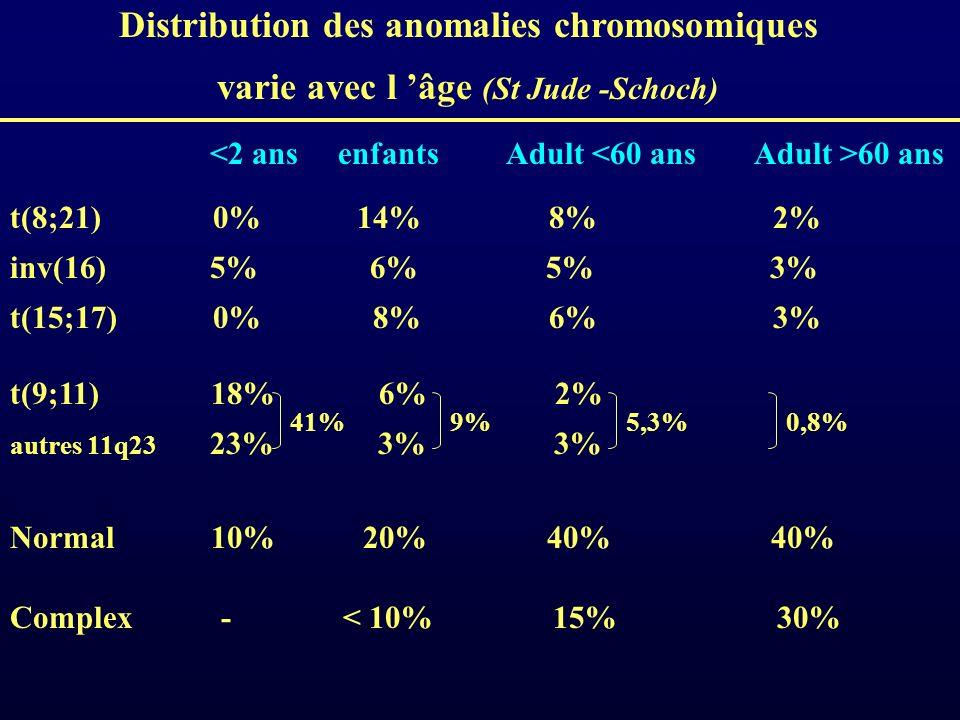 Distribution des anomalies chromosomiques