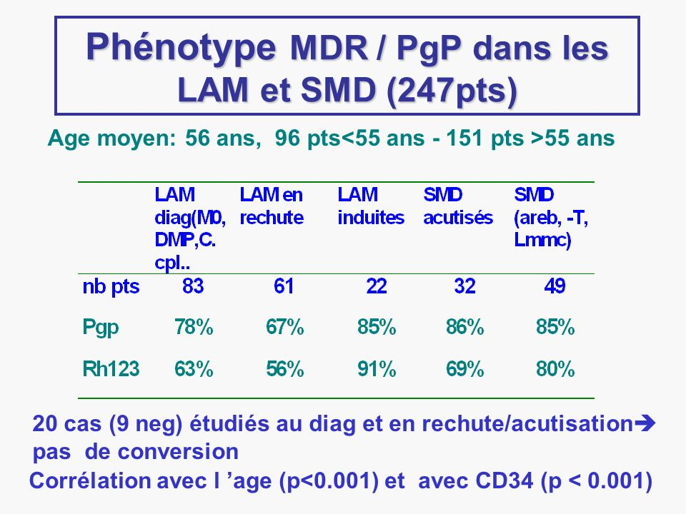 Phénotype MDR / PgP dans les LAM et SMD (247pts)
